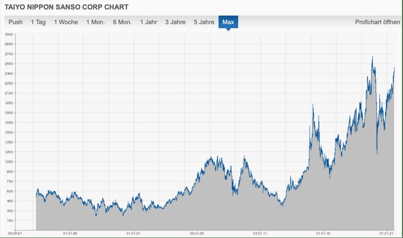 Historische Aktienkursentwicklung der Nippon Sanso-Aktie.
