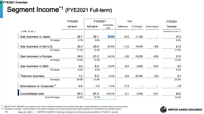 Nippon Sanso Aktie: Gewinnanteil der einzelnen Regionen
