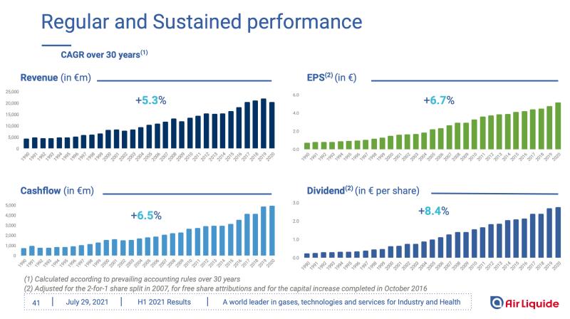 Air Liquide Aktie: Ein stabiles Geschäftsmodell ermöglicht steigende und stabile Gewinne.