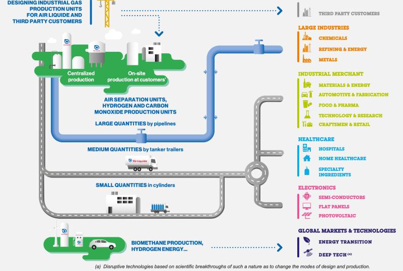 Geschäftsmodell der Industriegase-Branche. Ausschnitt aus dem Geschäftsbericht von Air Liquide.