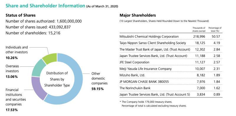 Aktionärsstruktur von Nippon Sanso: Großaktionär Mitsubishi Chemical Holding Corporation hält mehr als 50 % der Aktien.