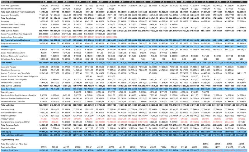 Bilanz der Nippon Sanso-Aktie.