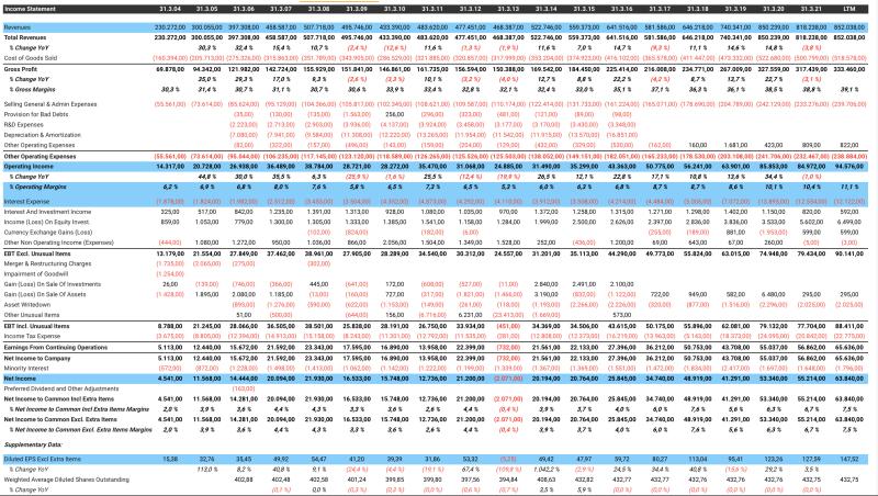 Gewinn- und Verlustrechnung von Nippon Sanso.