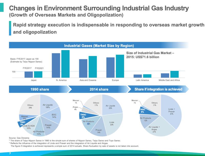 Nippon Sanso Aktie: Entwicklung des Marktanteils im Markt für Industriegase