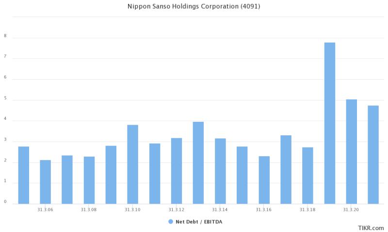 Nippon Sanso Aktie: Entwicklung der Nettofinanzverschuldung im Verhältnis zum EBITDA.