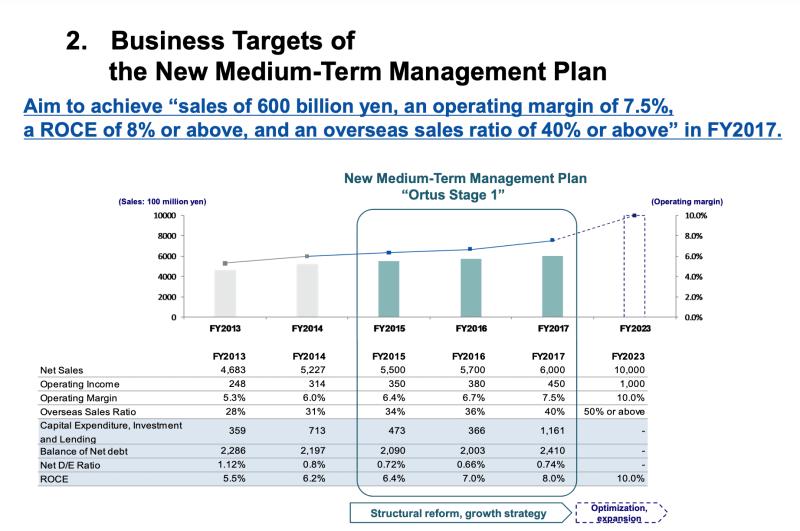 Nippon Sanso Aktie: Mit Ausnahme des Umsatzziels dürften alle Ziele des Management Plans aus dem Jahr 2014 übererfüllt werden.