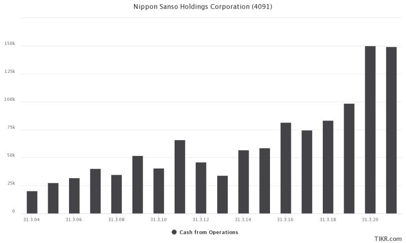 Entwicklung des operativen Cashflows von Nippon Sanso.