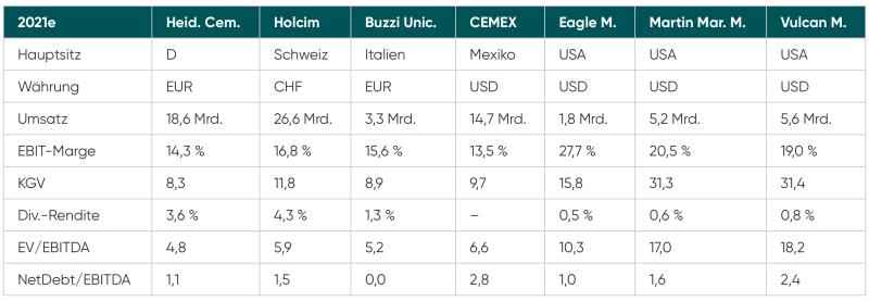 Bewertung der HeidelbergCement Aktie gegenüber Konkurrenten wie CEMEX, Eagle Materials, Buzzi Unicem