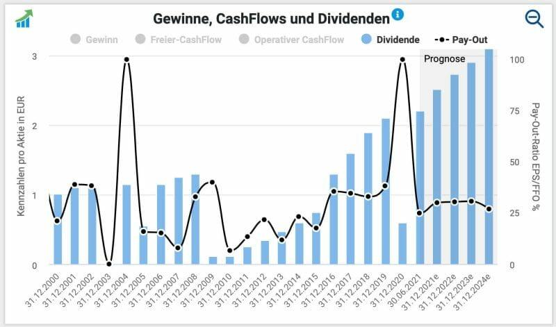 HeidelbergCement Aktie Dividende und Ausschüttungsquote.