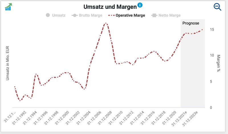 Langfristige Gewinnentwicklung der HeidelbergCement-Aktie.