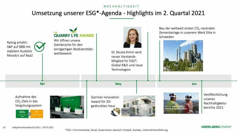 Aktuelle Initiativen von HeidelbergCement in Richtung CO2-Neutralität.