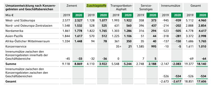 HeidelbergCement Aktie: Umsatz nach Geschäftsbereichen.