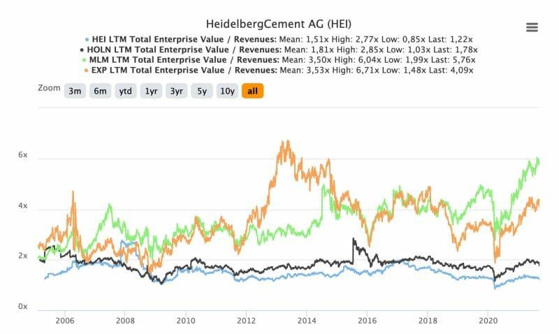 Bewertung der HeidelbergCement Aktie und von Wettbewerbern anhand des Indikators Unternehmenswert zu Umsatz.