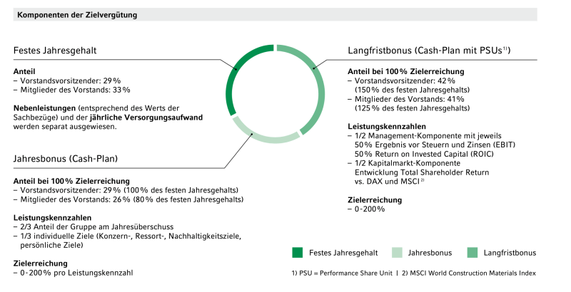 Vergütung des Heidelberg Cement-Managements.