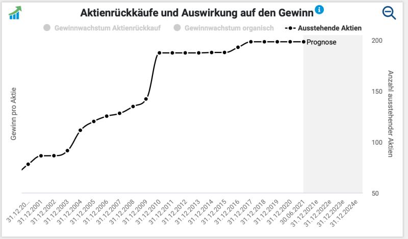 HeidelbergCement Zahl der ausstehenden Aktien.