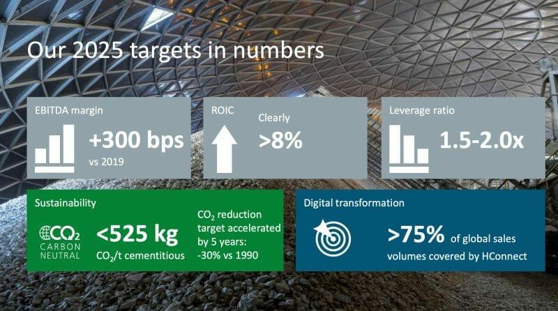 HeidelbergCement wird die Finanzziele für 2025 bereits dieses Jahr erreichen.