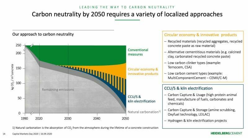 HeidelbergCement Aktie: Mit diesen Maßnahmen möchte das Unternehmen CO2-neutral werden.