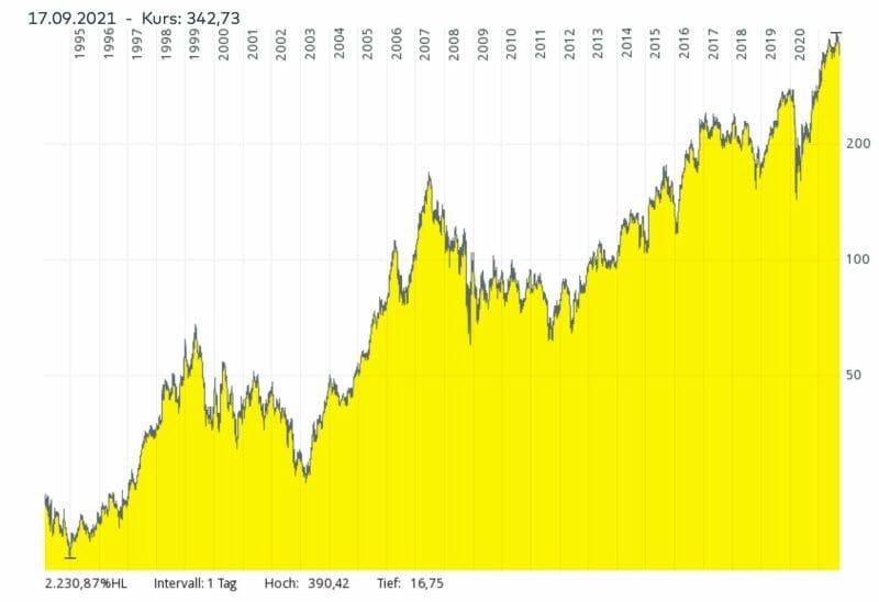 Logarithmische Darstellung des Aktienkurses von Martin Marietta