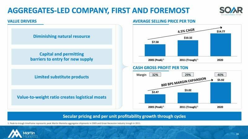 Die Martin Marietta Aktie profitiert von der Preissetzungsmacht und einer steigenden Gewinnmarge.