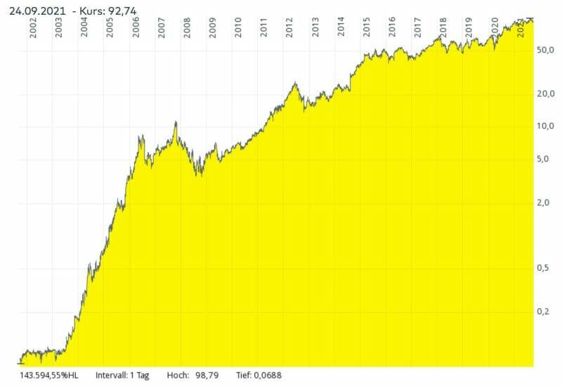 Der Aktienkurs der Monster Beverage Aktie in den letzten 20 Jahren