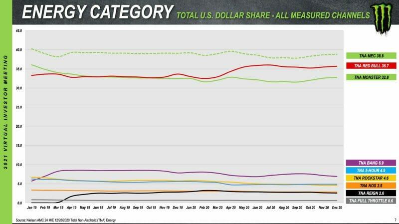 Marktanteil der führenden Energydrinkhersteller in den USA, Monster Beverage und RedBull.