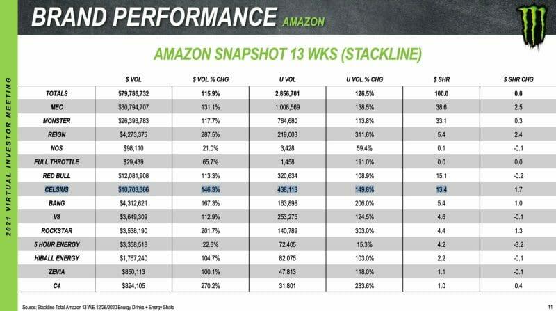 Marktanteil der Energydrinkhersteller auf Amazon