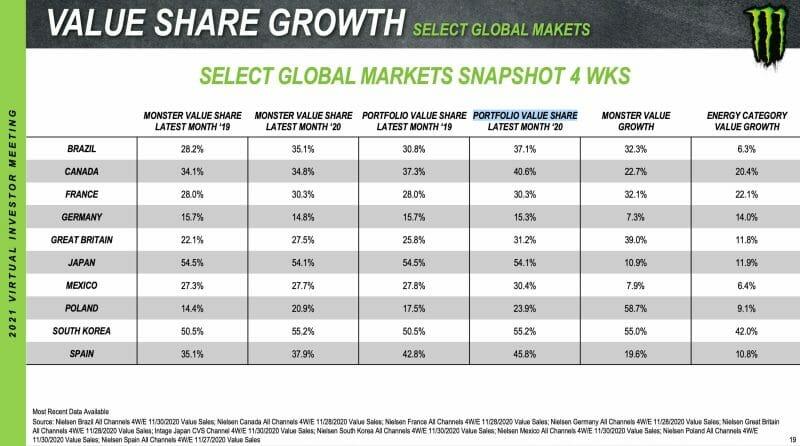 Marktanteil von Monster Beverage in internationalen Märkten.