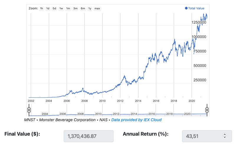 Was wurde aus einer Investition von 1.000 USD in die Monster Beverage Aktie vor 20 Jahren?