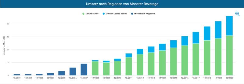 Monster Beverage wächst im internationalen Geschäft sehr stark.