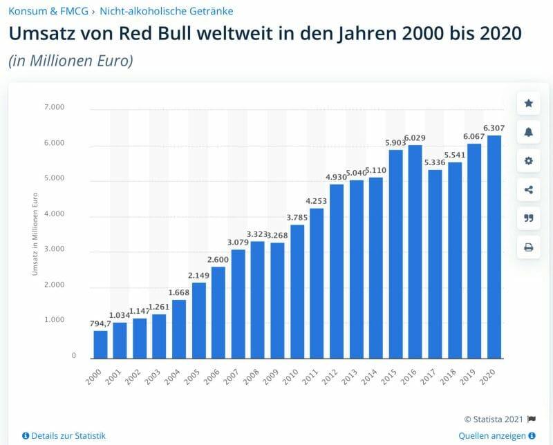Umsatzentwicklung von RedBull in den letzten 20 Jahren.